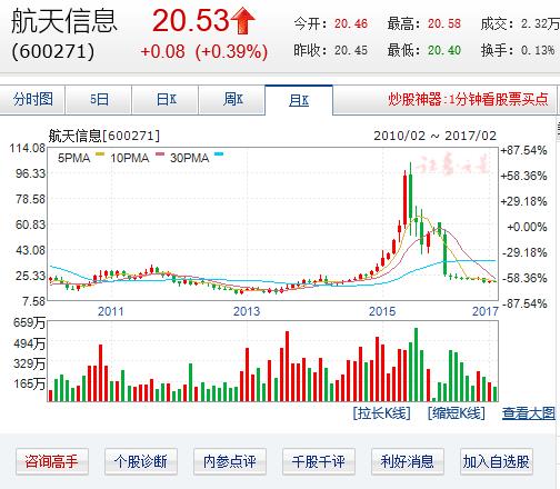 중국 전자정보통신 20강 ⑳ 항톈정보유한공사(Aisino)