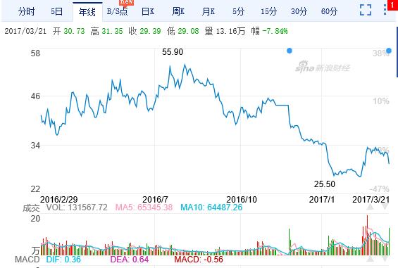 중국 대기업 앞다퉈 '스마트 농업' 진출
