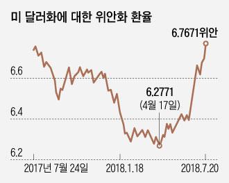 미중 통화전쟁 비화 … 마지노선은 1달러 7위안
