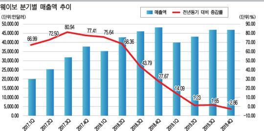 웨이보 지난해 4분기 매출 첫 하락